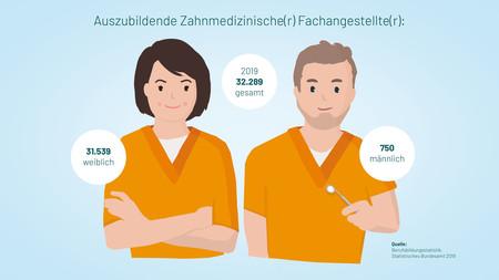 ZFA-Ausbildung-001