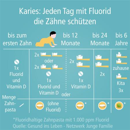 fluorid-003